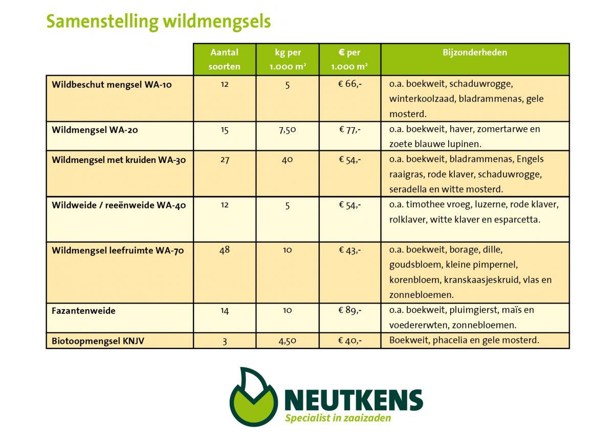 Wildmengsels